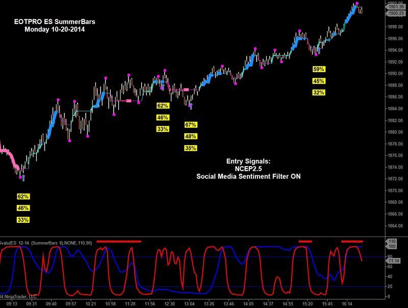 ES signals 10202014