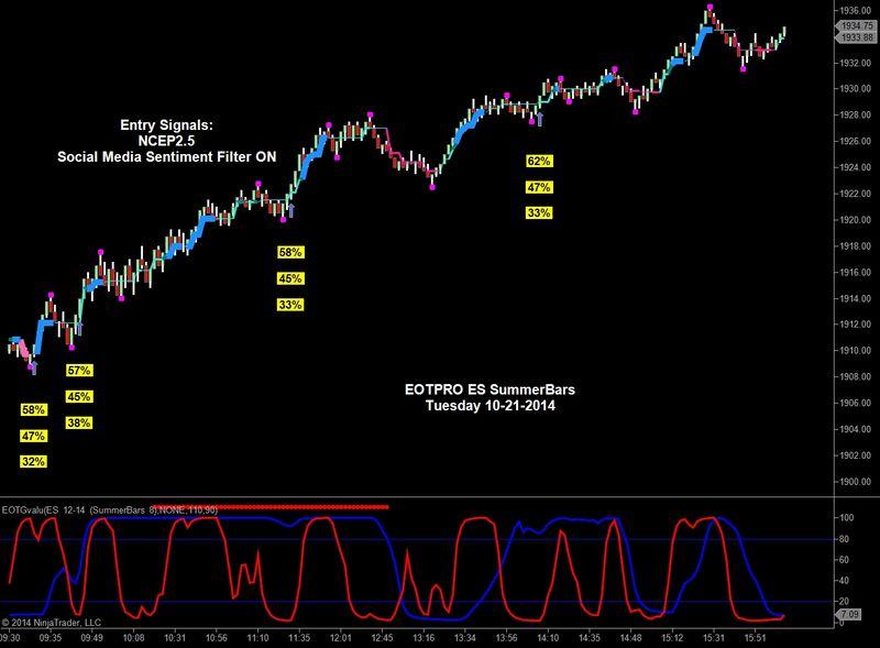ES signals 10212014